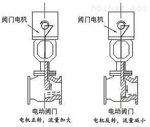 电动阀门控制箱