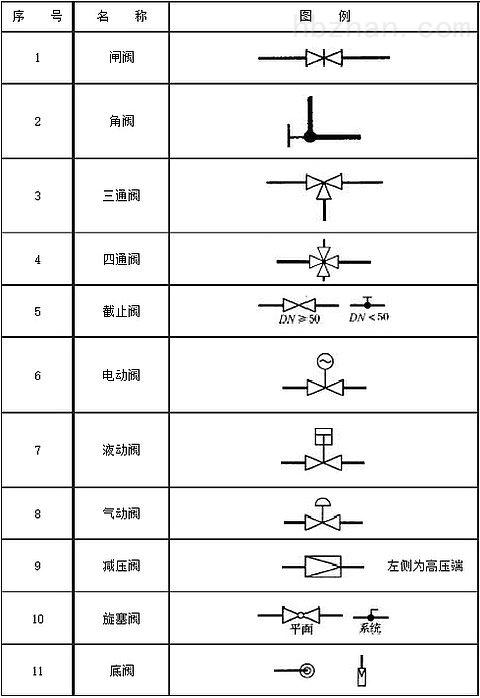 阀门图例1