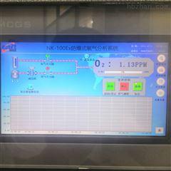 NK-100系列可调谐TDLAS激光氧分析仪