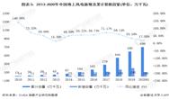 """2020年中国海上风电行业市场现状和发展前景分析 2022年前将迎来""""抢装潮"""""""