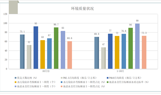 河南:截至10月底,环境行政处罚案件共9062起 罚款3.57亿
