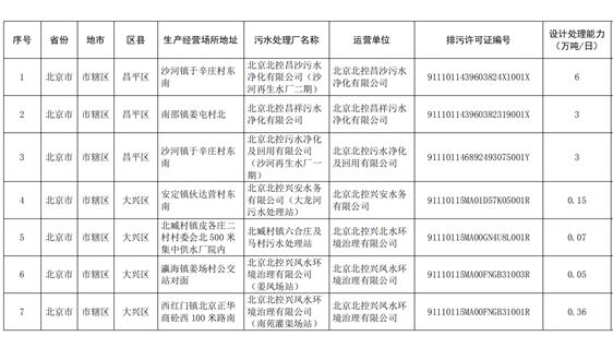 关于公布《全国污水集中处理设施清单》(第二批)的公告