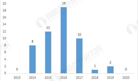 2020年中国环境保护专用设备制造行业企业上市现状及发展趋势分析