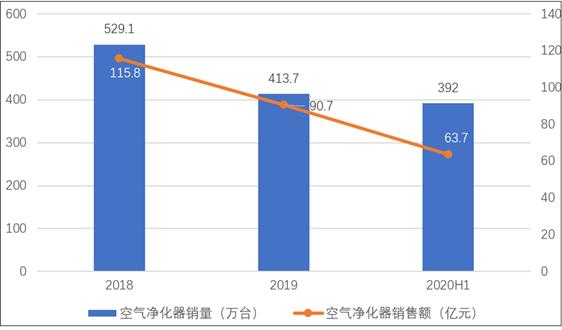 2020年室内环境控制行业发展评述和2021年发展展望