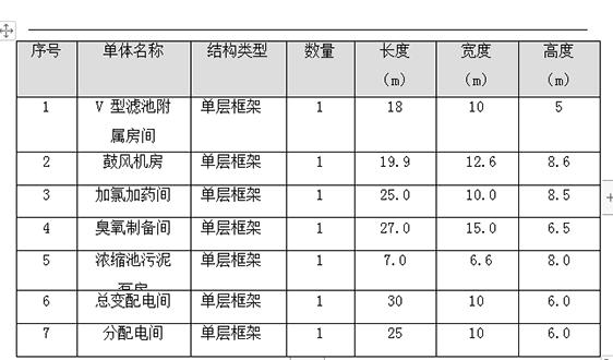 7.34亿!康达环保中标天津市宁河区污水处理厂三期扩建工程