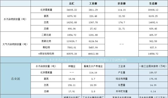 深圳:二污普全市普查对象数量96026个