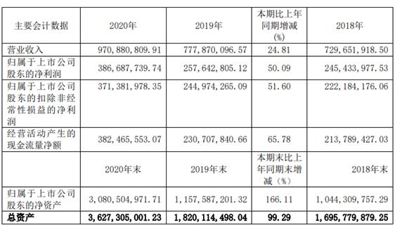 金达莱发布2020业绩报告:净利润同比上涨50%