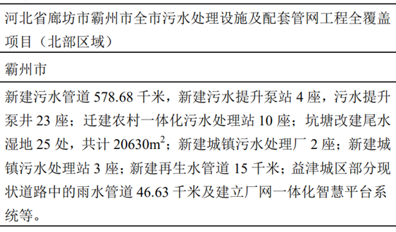 中國城鄉聯合體中標20.5億廊坊污水項目 同步入圍當地另一項工程