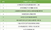 2021年甘肃重大项目名单:涉水生态环境修复、风电等