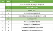 重点建设25个,储备12个 天津环保项目名单公布