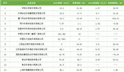 13家环保上市企业年报汇总 净利最高增幅204%