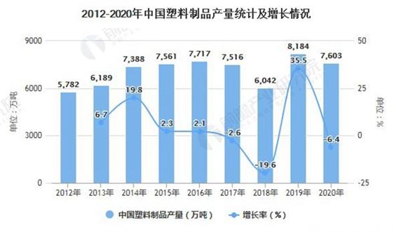 2020年中国再生塑料行业市场现状及发展趋势分析