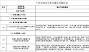 广州777个重点建设项目公布 固废、水处理工程如下