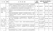 广东2021《政府工作报告》重点任务分工方案下发 水、土、气治理如何做?