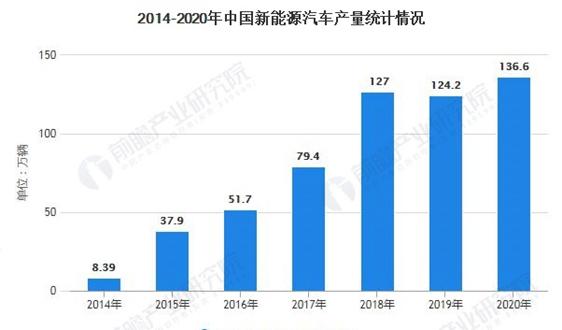 一文了解2020年中國新能源汽車IGBT行業市場現狀、競爭格局及發展趨勢