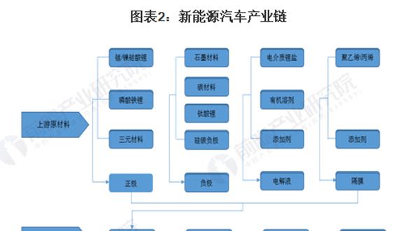 2021年中国新能源汽车行业发展现状分析 长期发展依然向好(附行业政策汇总)