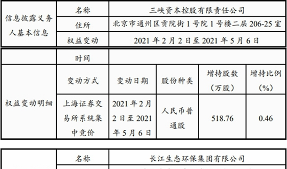 又超1% 三峡资本及长江环保集团持上海环境股权更新至7.1%