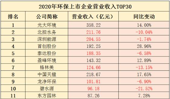 """111家上市环企2020年报盘点:北控启迪碧水源营收净利润""""双降"""""""