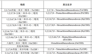 江苏印发《农村生活污水处理设施物联网管理技术规范》等27项地方标准