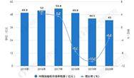 2021年中国消毒柜行业市场规模现状及竞争格局分析 品牌集中度有所提高