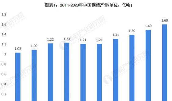 2021年中國鋼渣處理行業市場現狀與發展前景分析 鋼渣筑路發展前景較好【組圖】