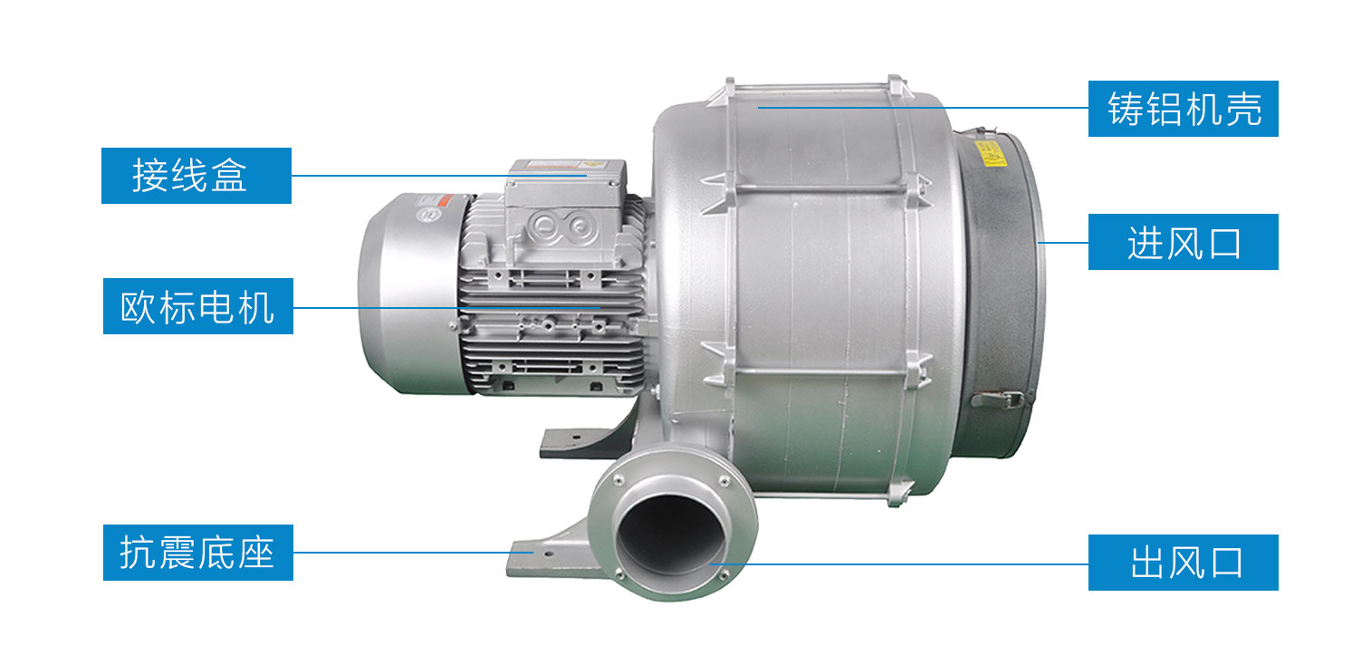 TB CX系列透浦式中压风机参数表
