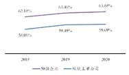 2021环境企业50强分析报告--资产负债率等指标分析