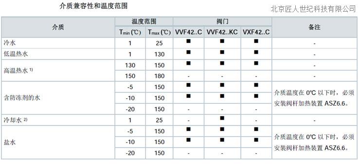 西门子阀门适用介质VVF42