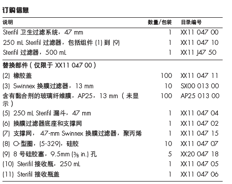 Merck Millipore 250ml聚砜过滤漏斗(Sterifil过滤器)XX1104710