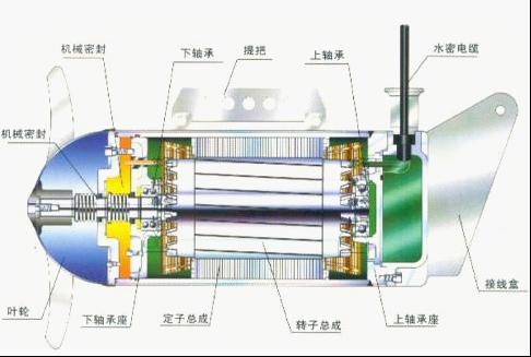 QJB型潜水搅拌机的结构