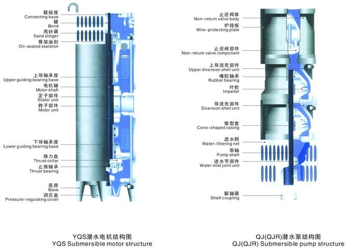 QJ型深井潜水泵结构