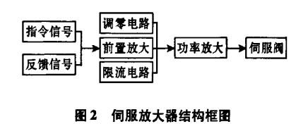 伺服放大器结构框图