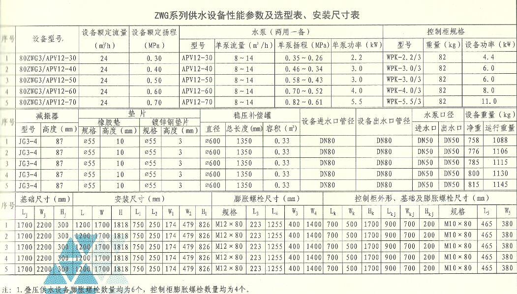 ZWG无负压供水设备选型表