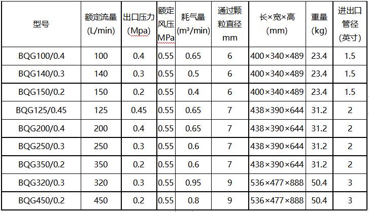 BQG矿用气动隔膜泵型号参数