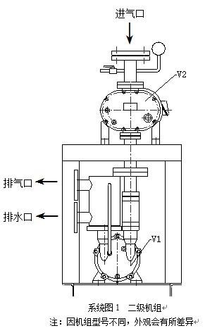 二级罗茨水环真空泵机组故障原因