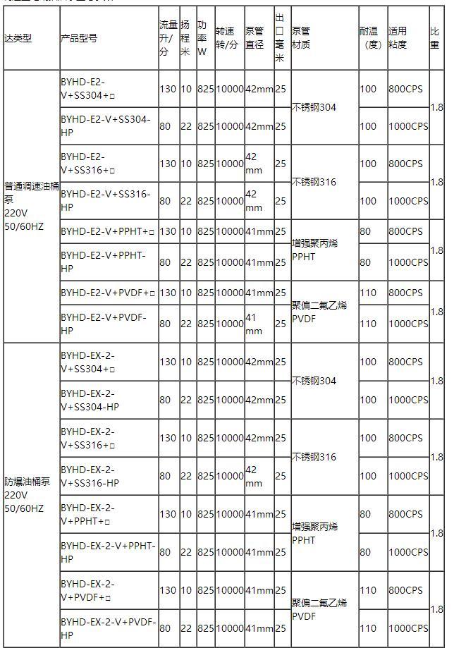 调速电动油桶泵型号参数