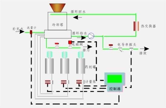 中央空調循環水