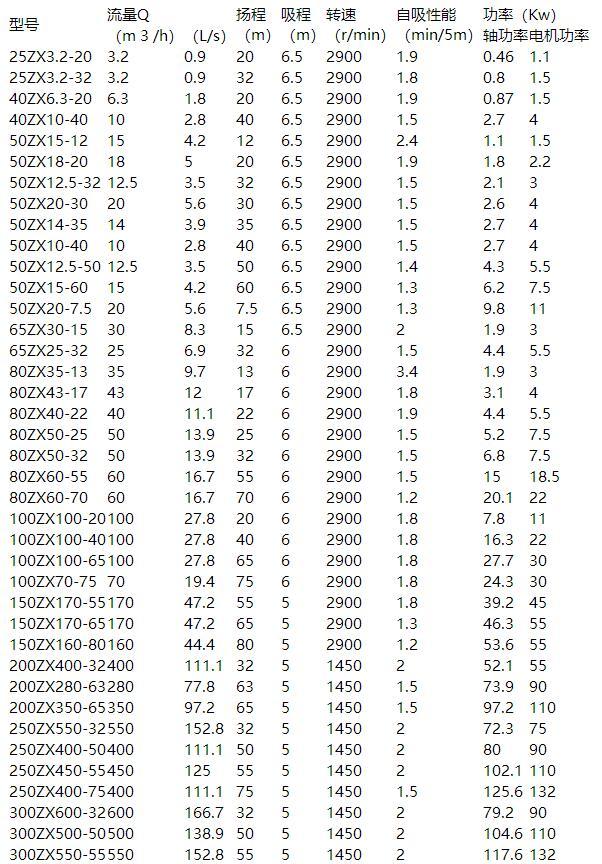 ZX自吸離心泵參數表