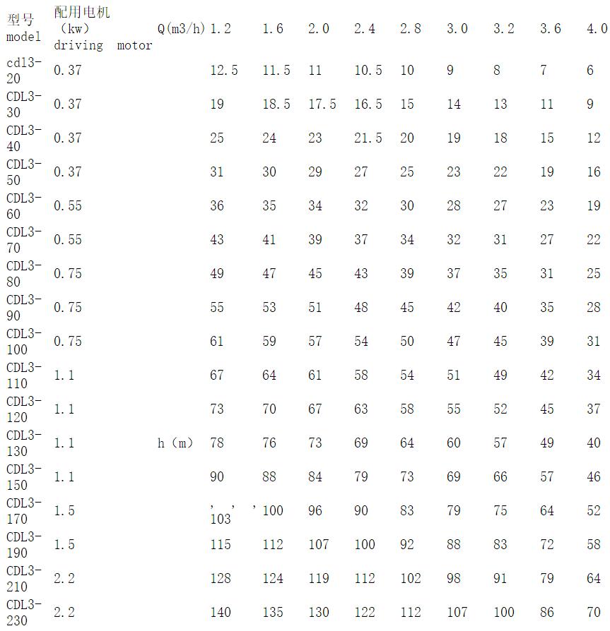 CDL立式多级泵参数