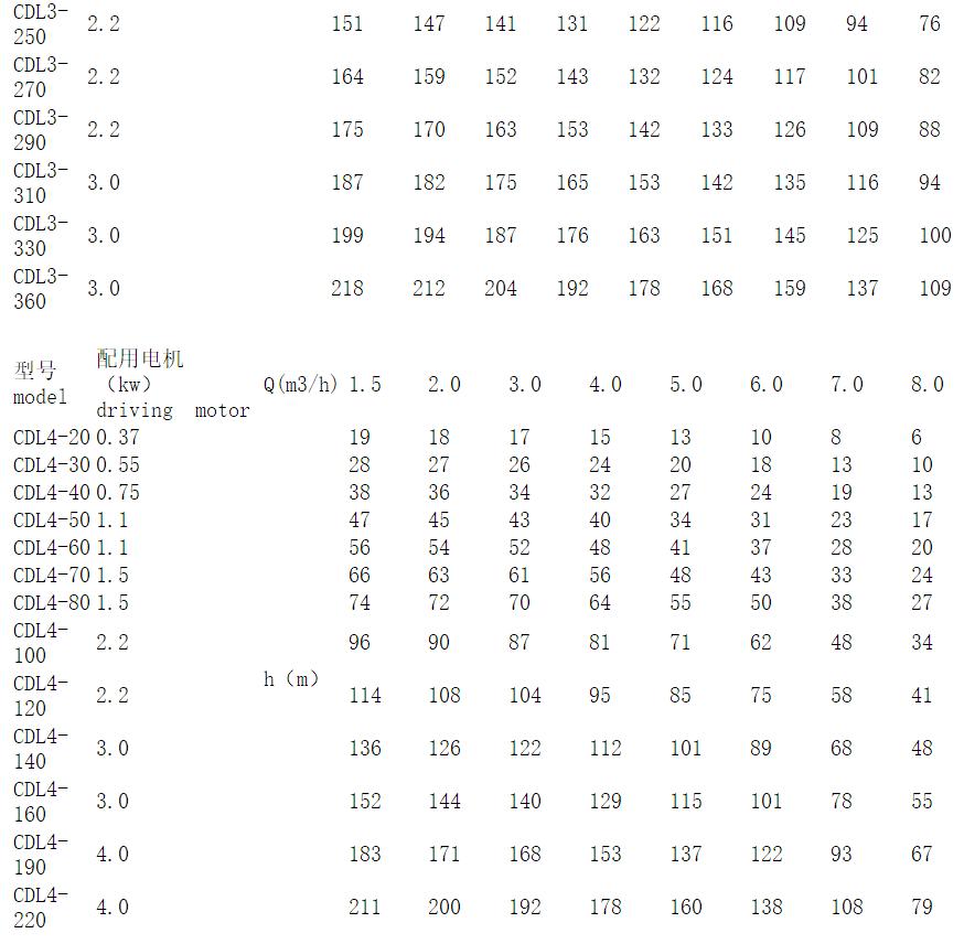 CDL3立式多级泵参数表