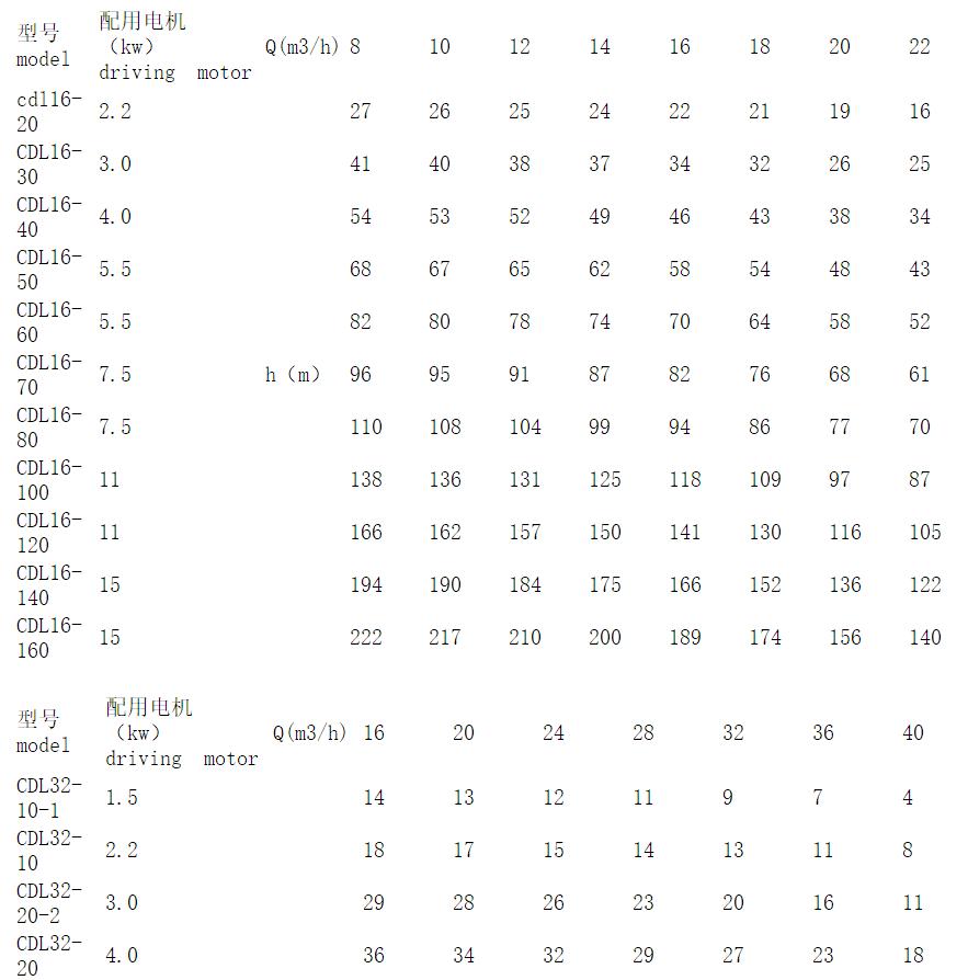 CDL16立式多级泵参数