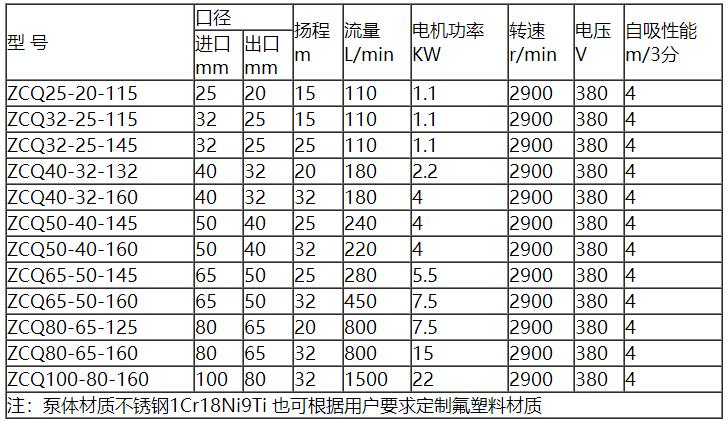 自吸磁力泵參數表