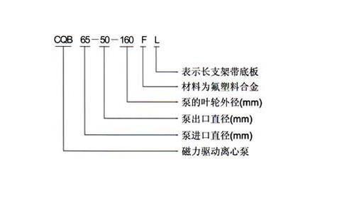 CQB-F型氟塑料磁力泵型號意義