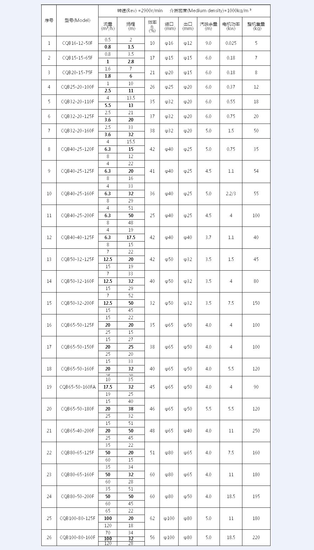 氟塑料磁力泵參數表