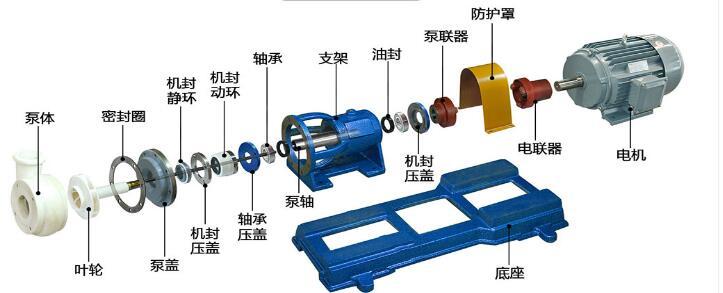 氟塑料离心泵结构图