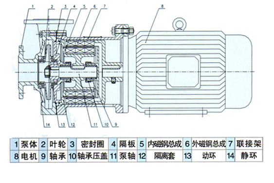 CQ型磁力泵结构图