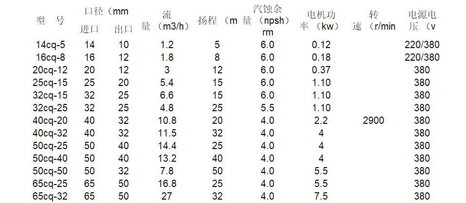 CQ磁力泵型号参数