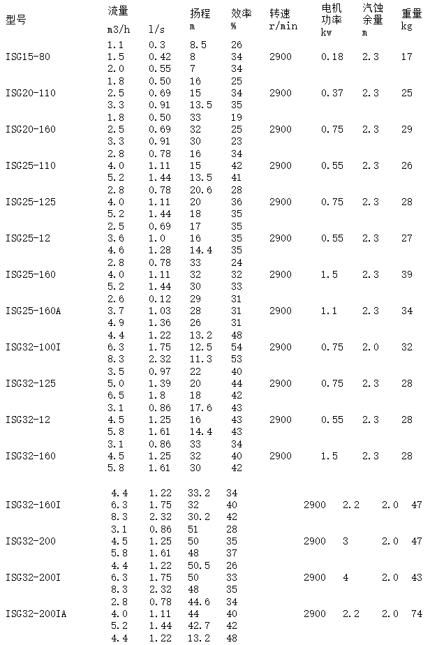 ISG离心泵参数表