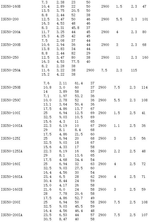 ISG立式离心泵参数