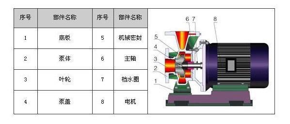 ISW离心泵结构图